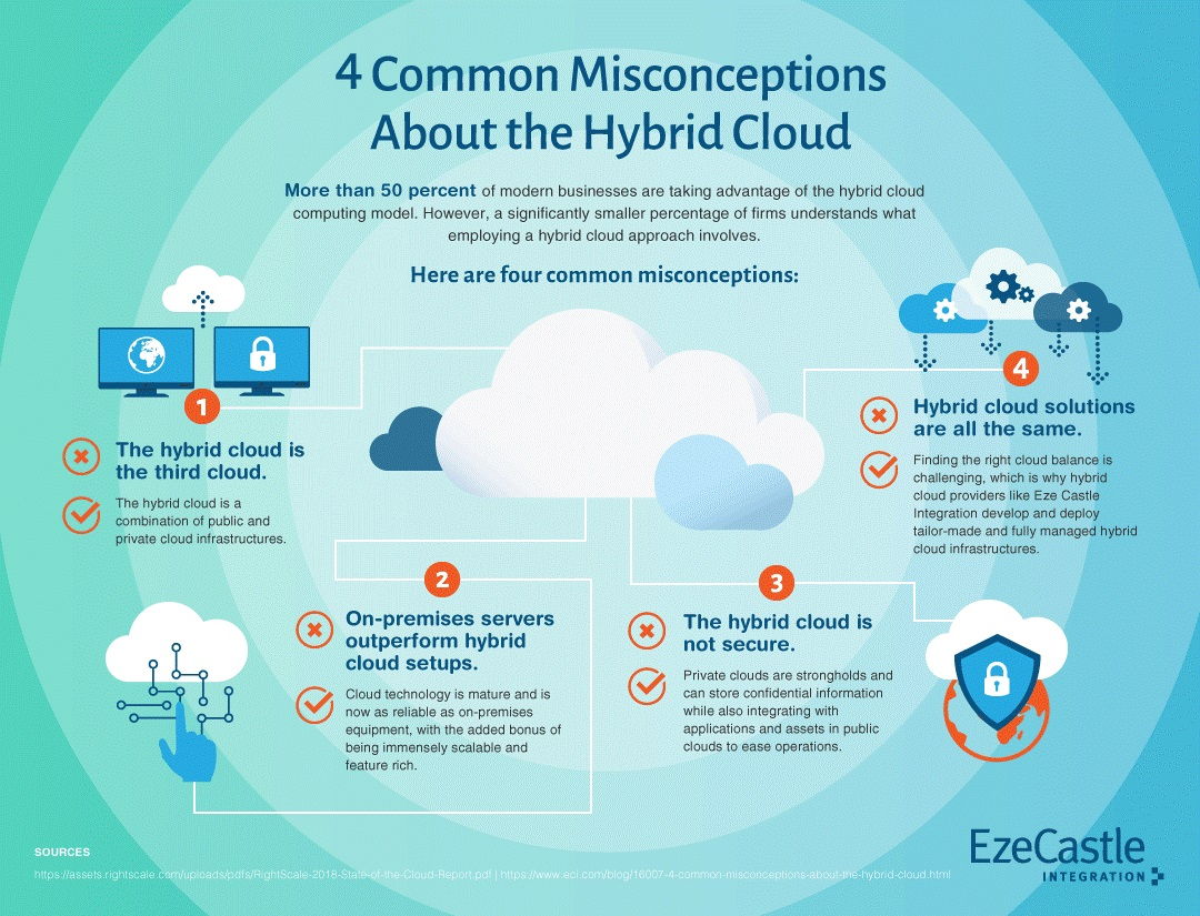 Infographic on misconceptions around the hybrid cloud