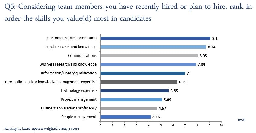 CB Resourcing hiring manager survey - customer service orientation most important