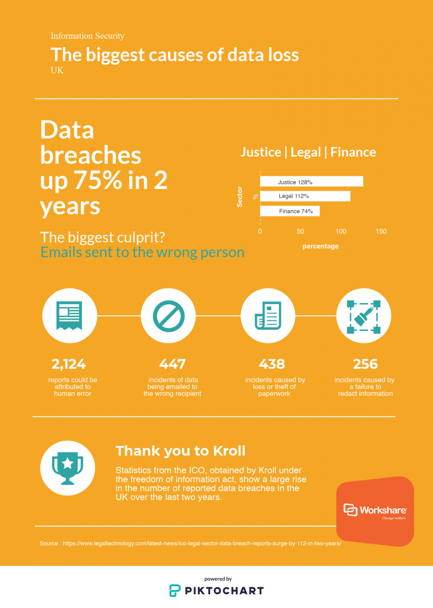 Biggest causes of data loss and breaches for UK businesses - Workshare