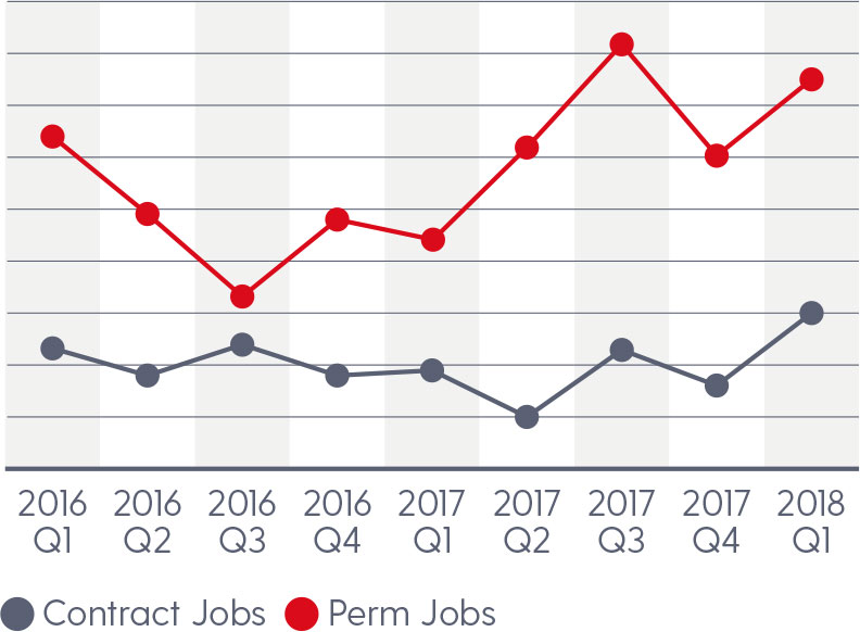 Comparison of volume of contract and permanent jobs since per Quarter, Jan 2016 to Mar 2018