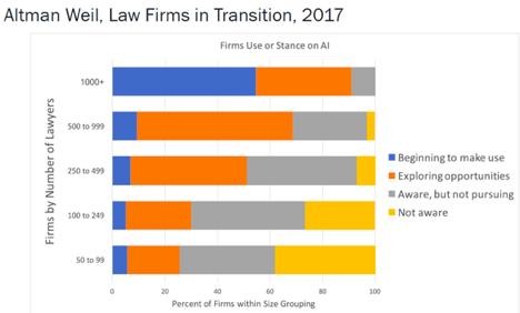 Intapp legal tech graph