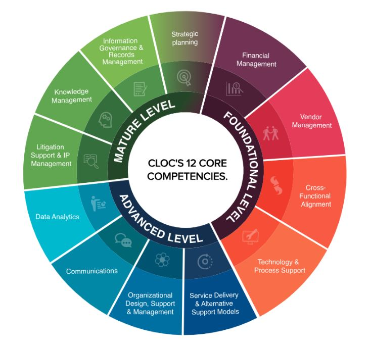 HBR Consulting - Corporate maturity colour wheel - HBRC Blog
