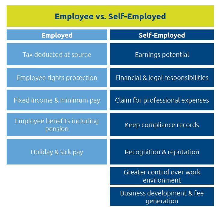 Employed v self employed - MHA MacIntyre Hudson